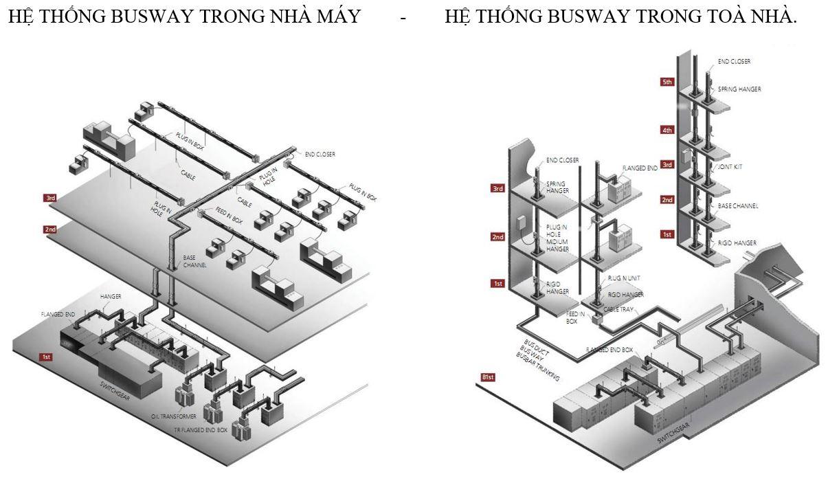 Thanh dẫn điện Busway - Hệ thống Busway
